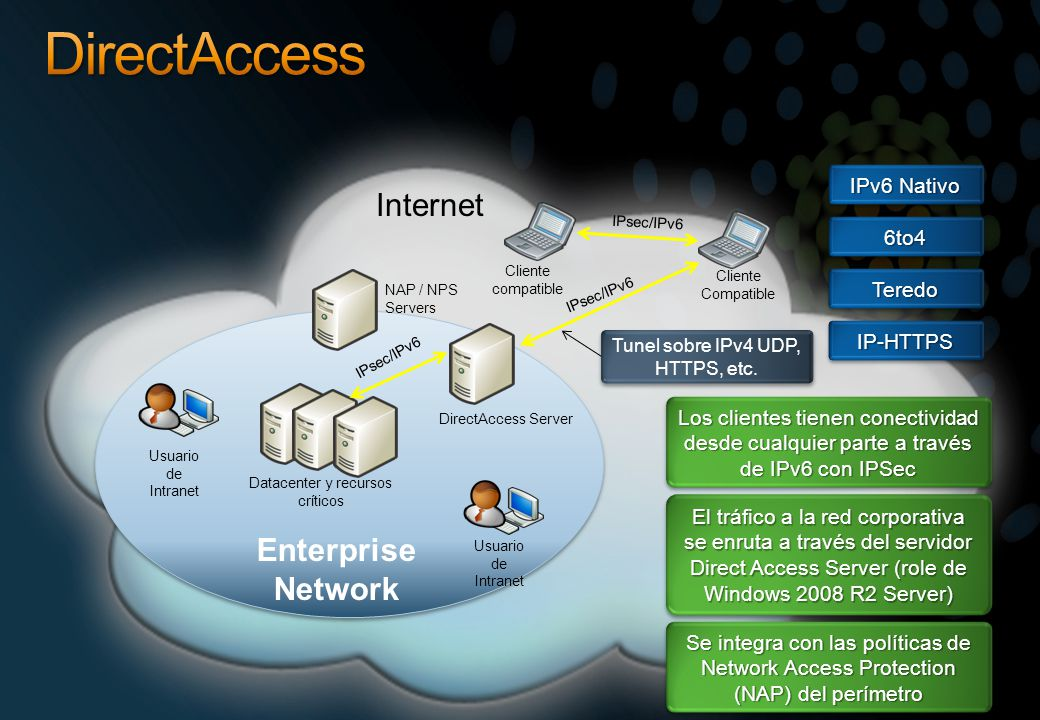 DirectAccess Internet Enterprise Network IPv6 Nativo 6to4 Teredo