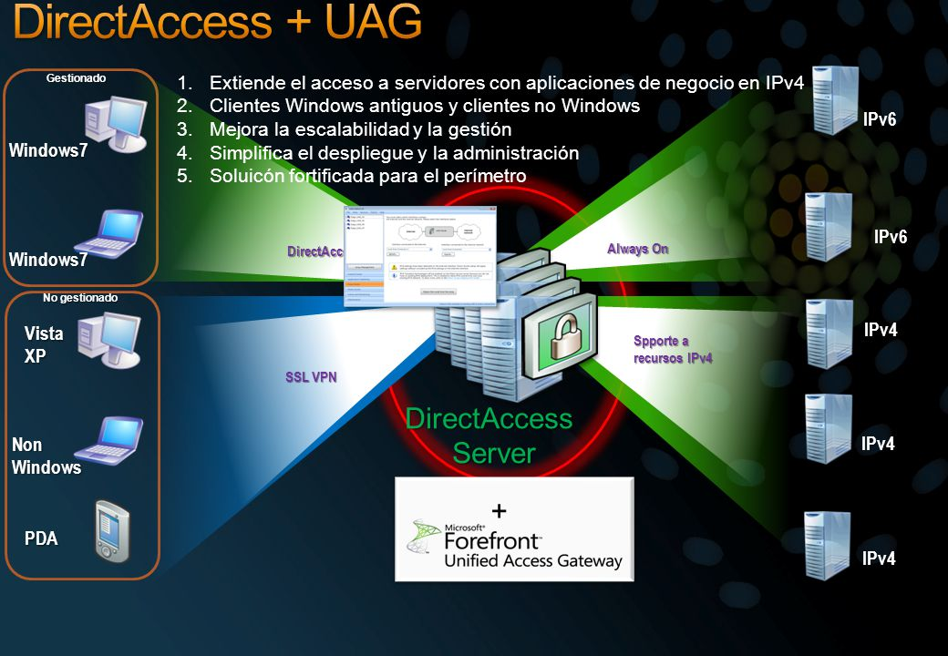 DirectAccess + UAG DirectAccess Server + +