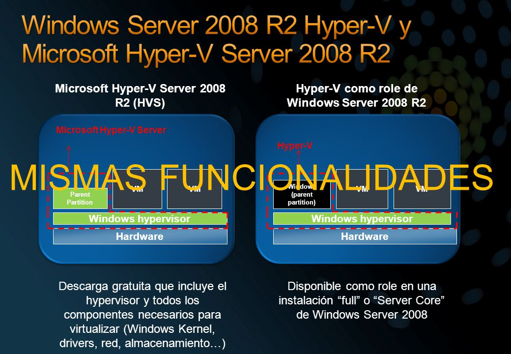 Windows Server 2008 R2 Hyper-V y Microsoft Hyper-V Server 2008 R2