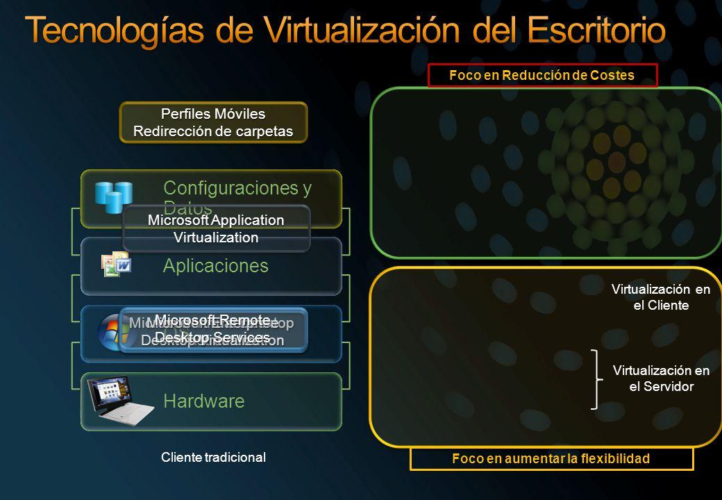 Tecnologías de Virtualización del Escritorio