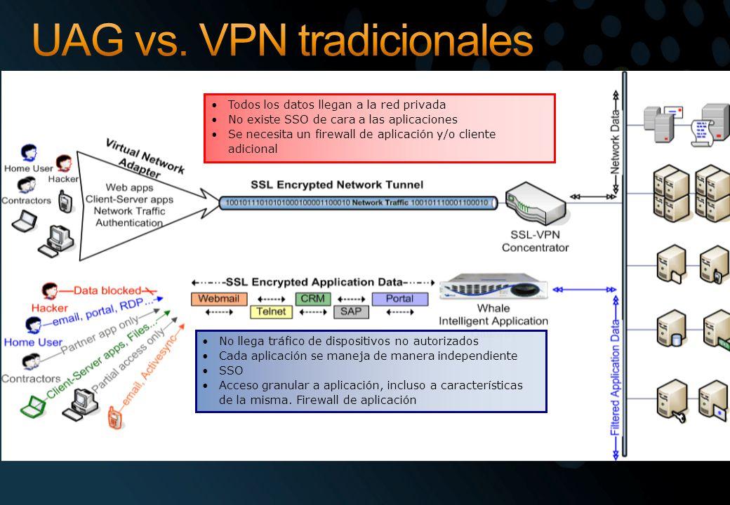 UAG vs. VPN tradicionales