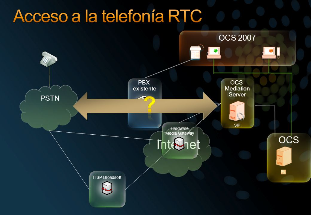 Acceso a la telefonía RTC