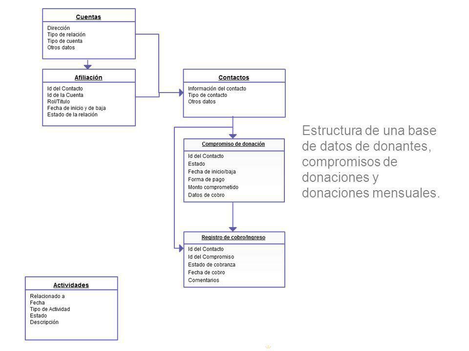 Estructura de una base de datos de donantes, compromisos de donaciones y donaciones mensuales.