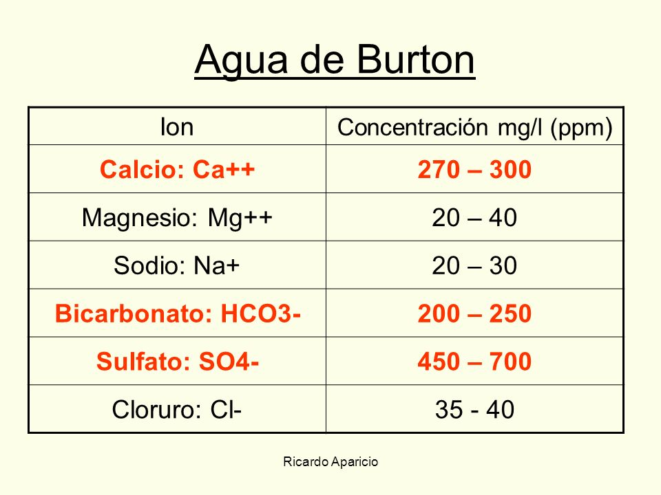 Agua de Burton Ion Calcio: Ca++ 270 – 300 Magnesio: Mg++ 20 – 40