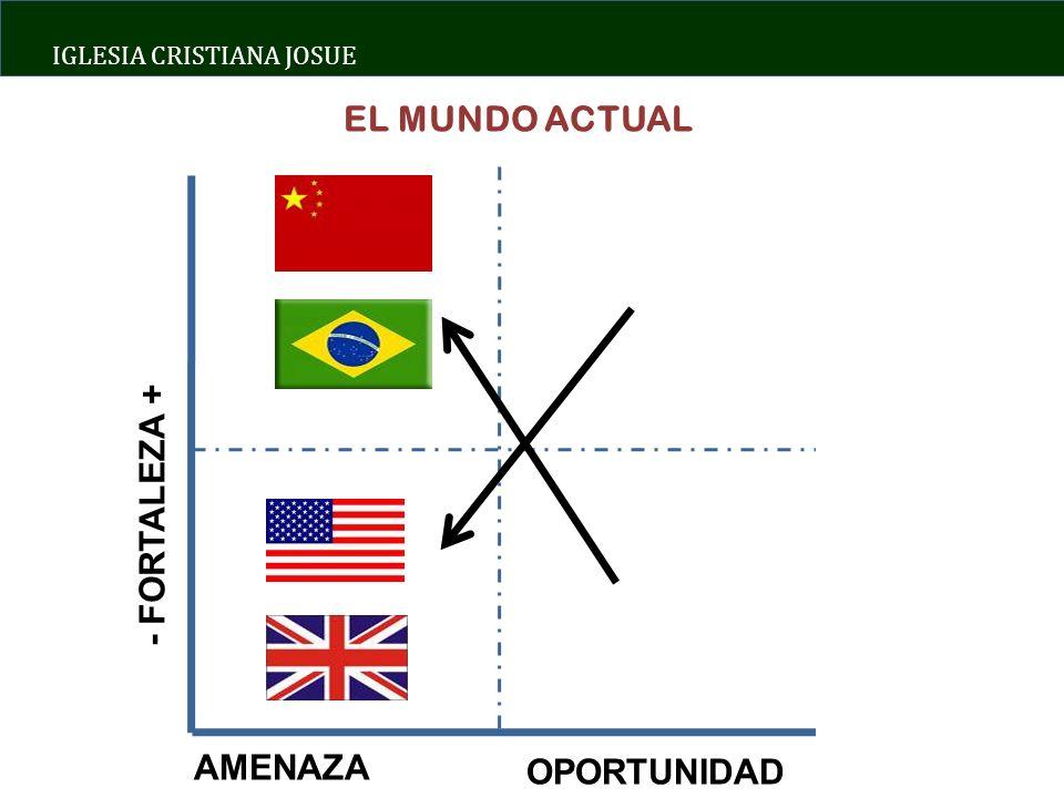 EL MUNDO ACTUAL - FORTALEZA + AMENAZA OPORTUNIDAD