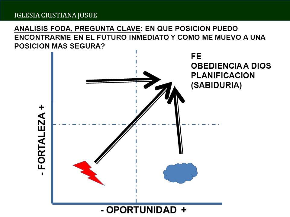 - FORTALEZA + - OPORTUNIDAD + FE OBEDIENCIA A DIOS PLANIFICACION