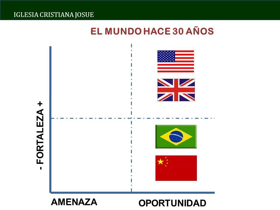 EL MUNDO HACE 30 AÑOS - FORTALEZA + AMENAZA OPORTUNIDAD
