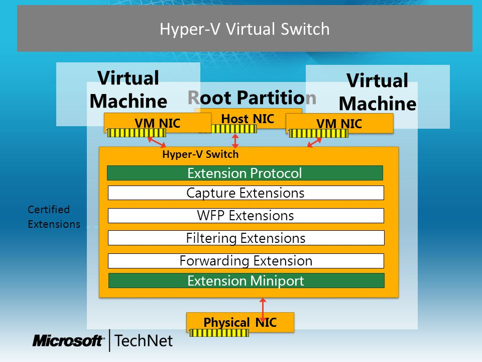 Hyper-V Virtual Switch