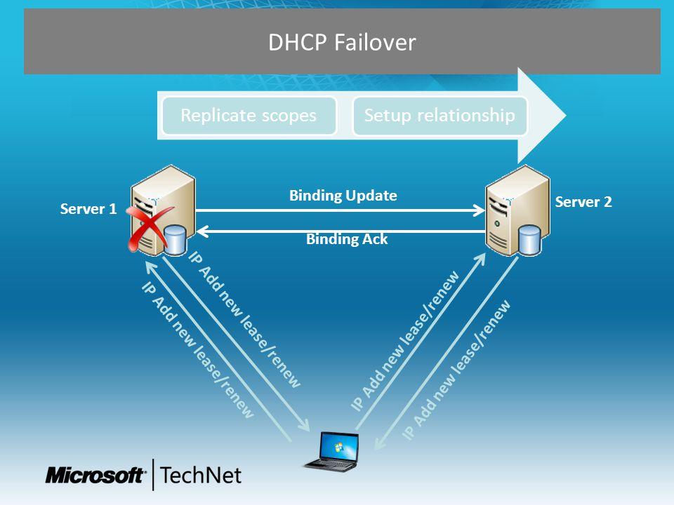 DHCP Failover Replicate scopes Setup relationship Binding Update