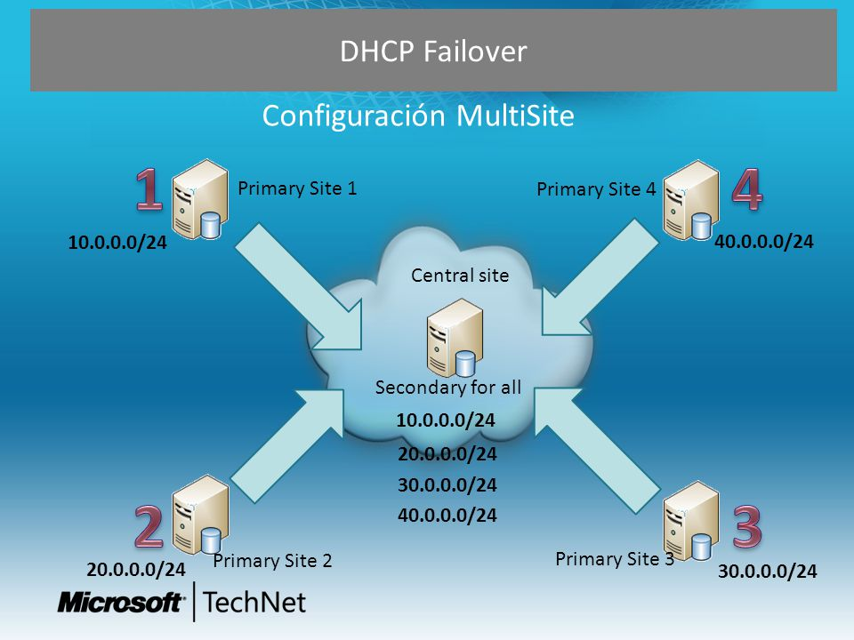 1 4 2 3 DHCP Failover Configuración MultiSite Primary Site 1