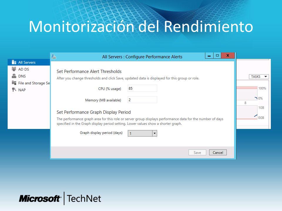 Monitorización del Rendimiento