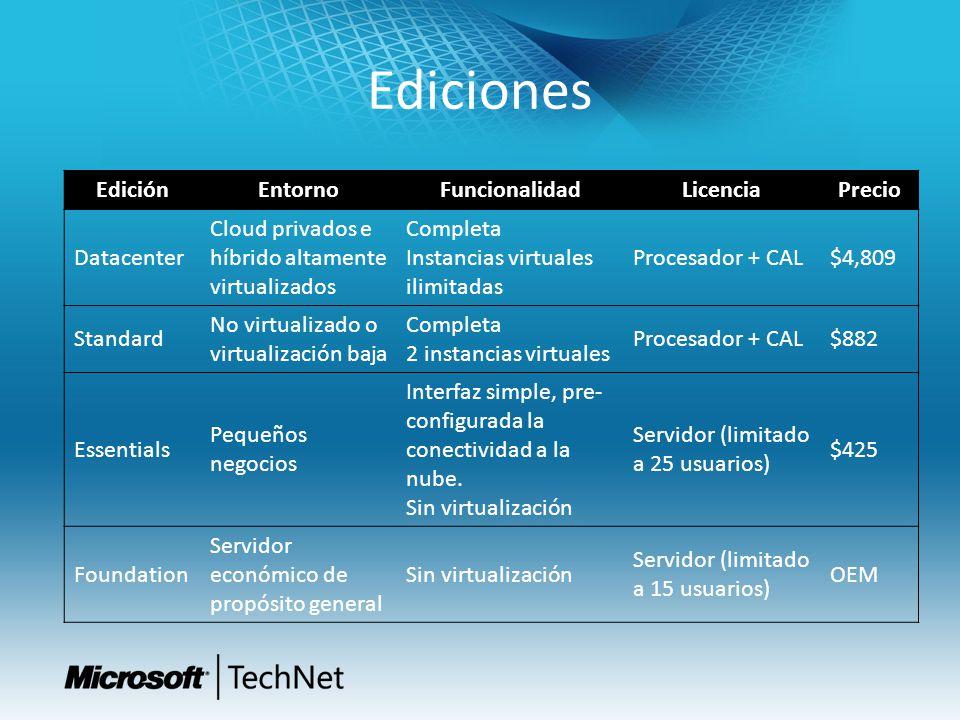 Ediciones Edición Entorno Funcionalidad Licencia Precio Datacenter