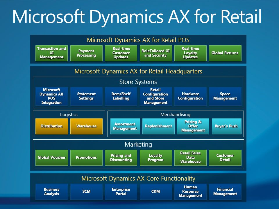 Microsoft Dynamics AX for Retail