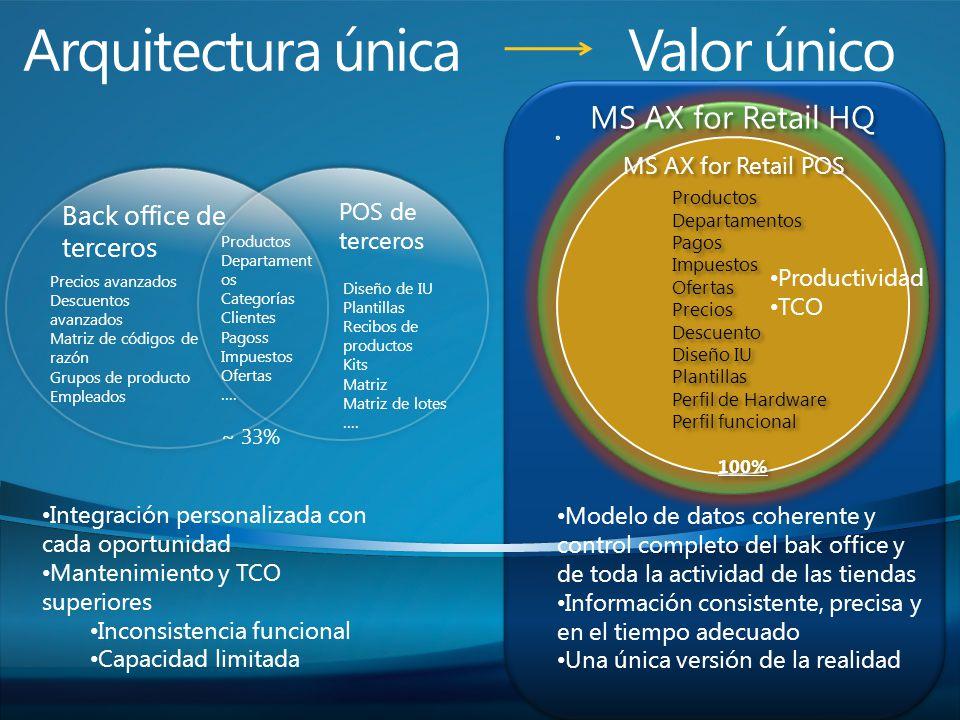 Arquitectura única Valor único