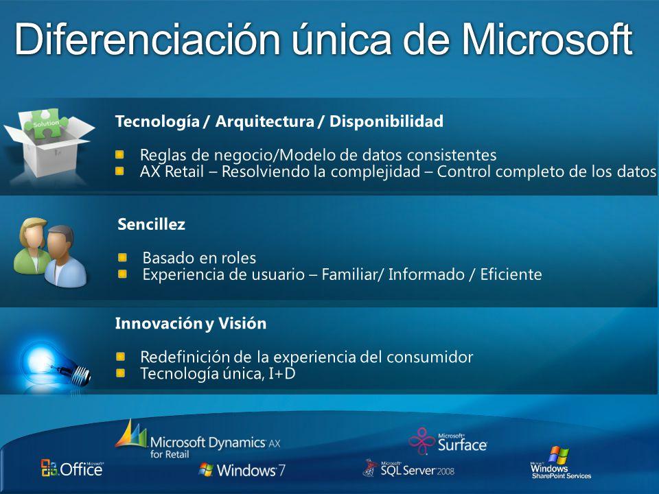 Diferenciación única de Microsoft