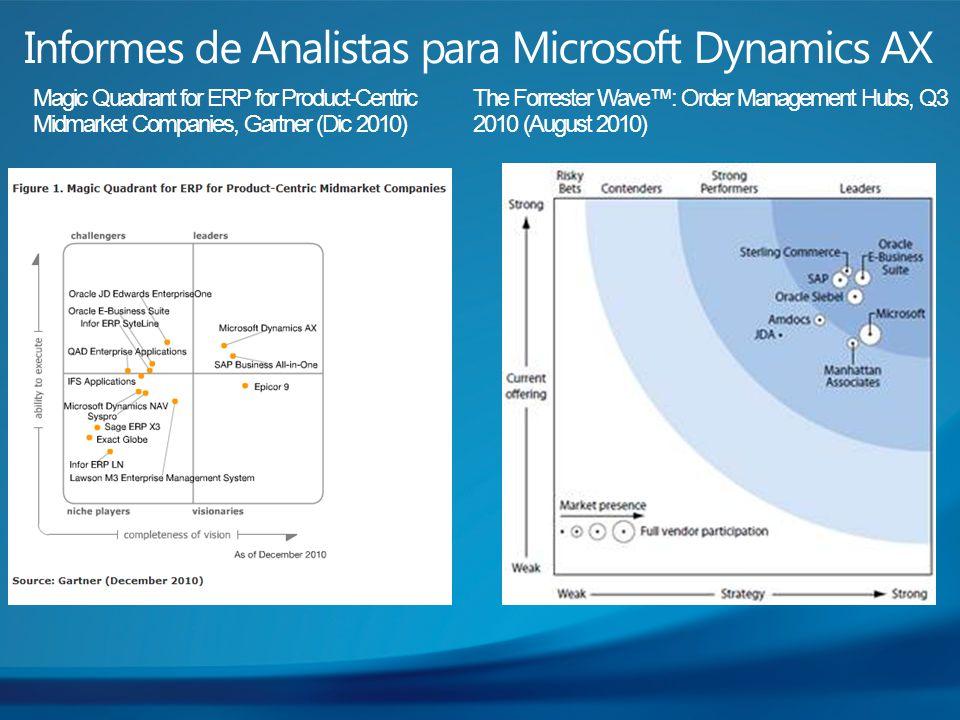Informes de Analistas para Microsoft Dynamics AX