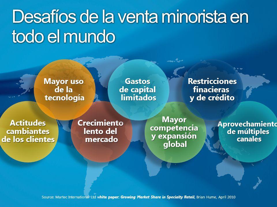 Desafíos de la venta minorista en todo el mundo