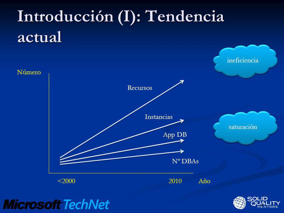 Introducción (I): Tendencia actual