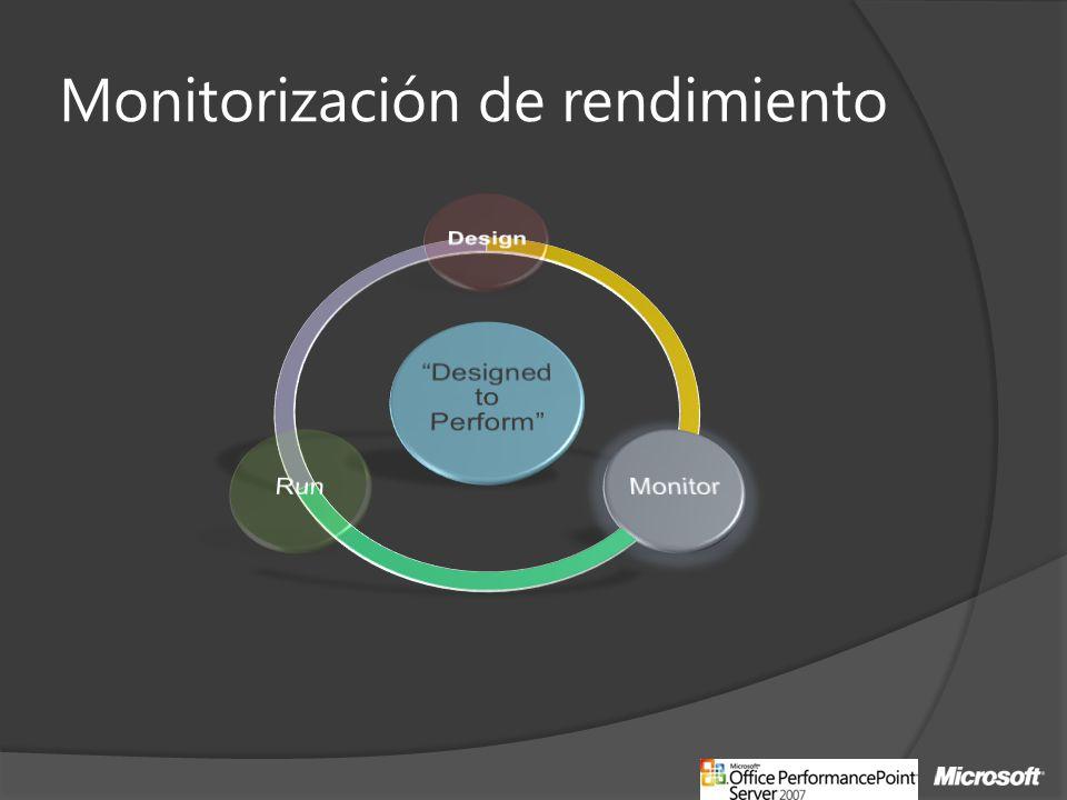 Monitorización de rendimiento