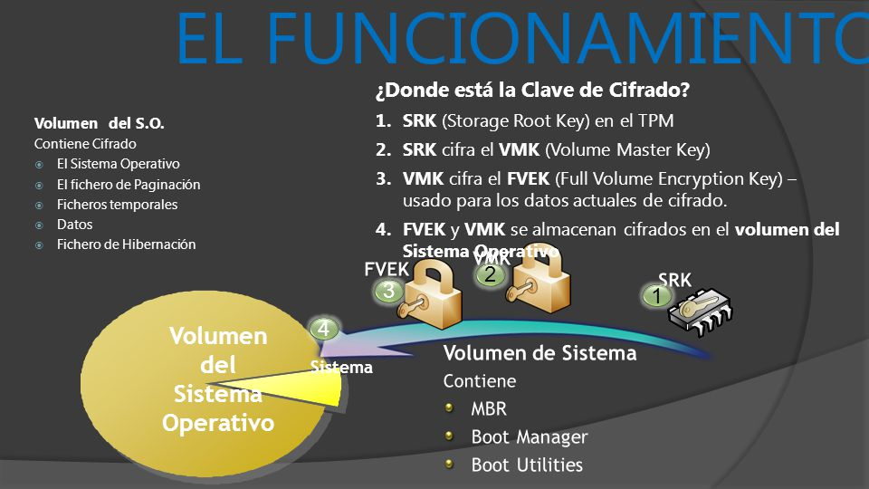 Volumen del Sistema Operativo