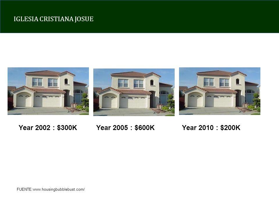 Year 2002 : $300K Year 2005 : $600K Year 2010 : $200K