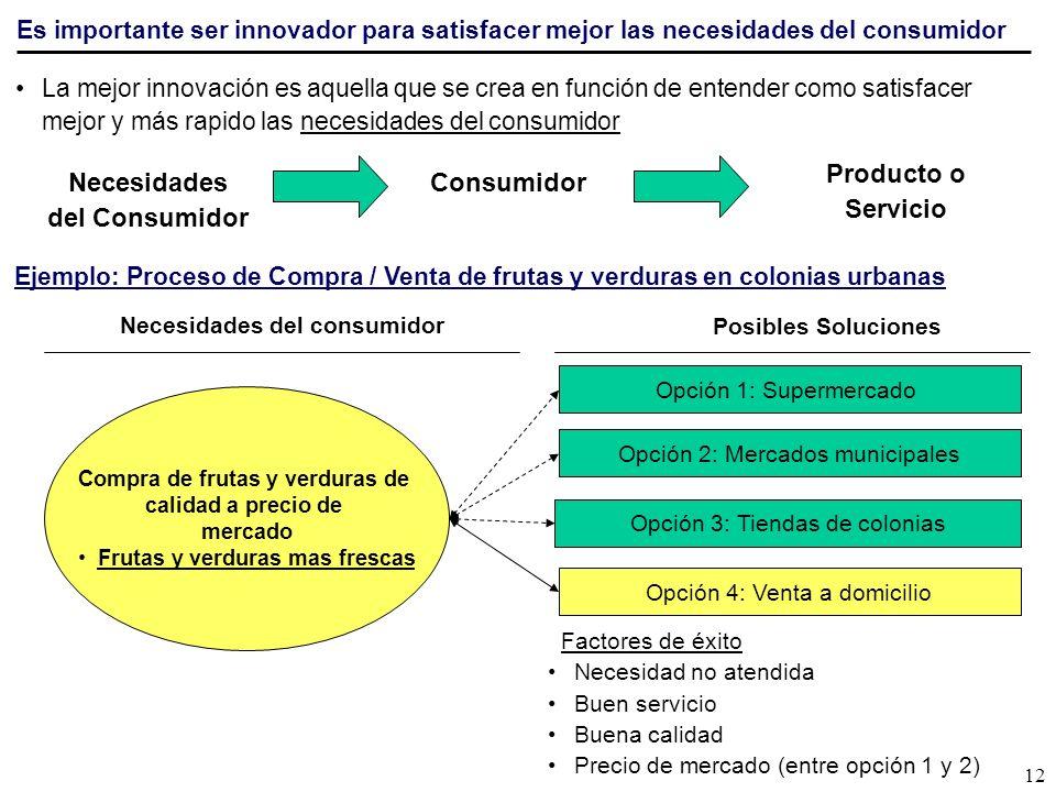 Producto o Servicio Necesidades del Consumidor Consumidor