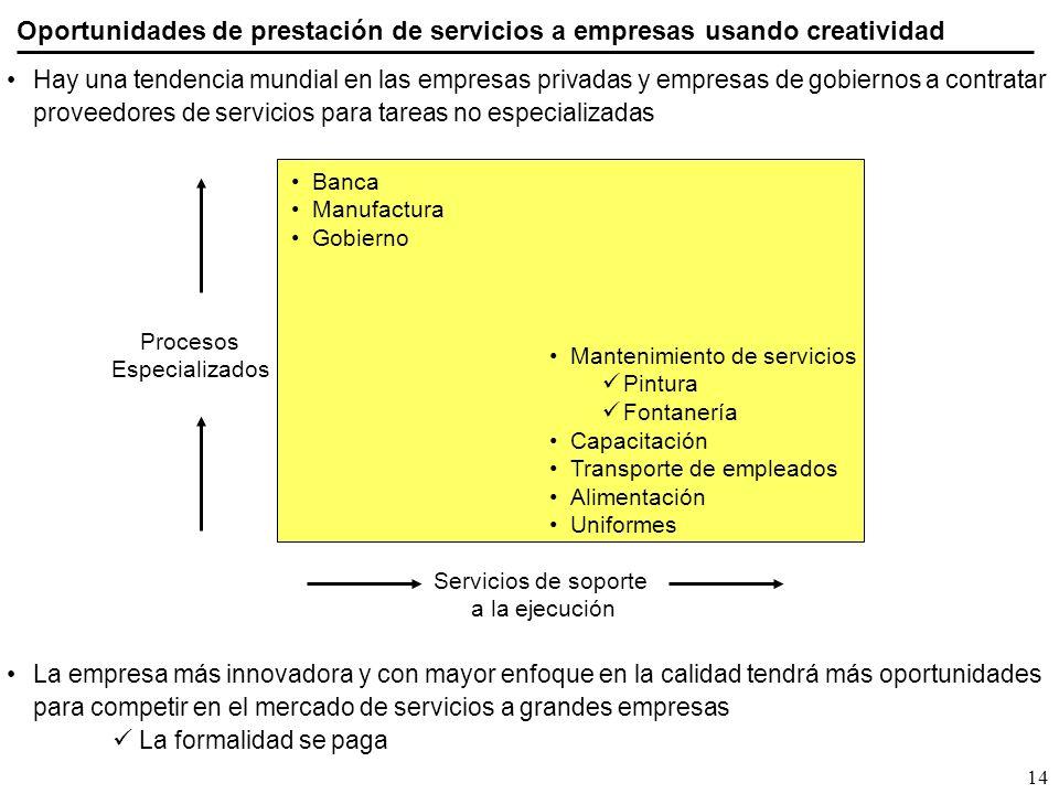 Oportunidades de prestación de servicios a empresas usando creatividad