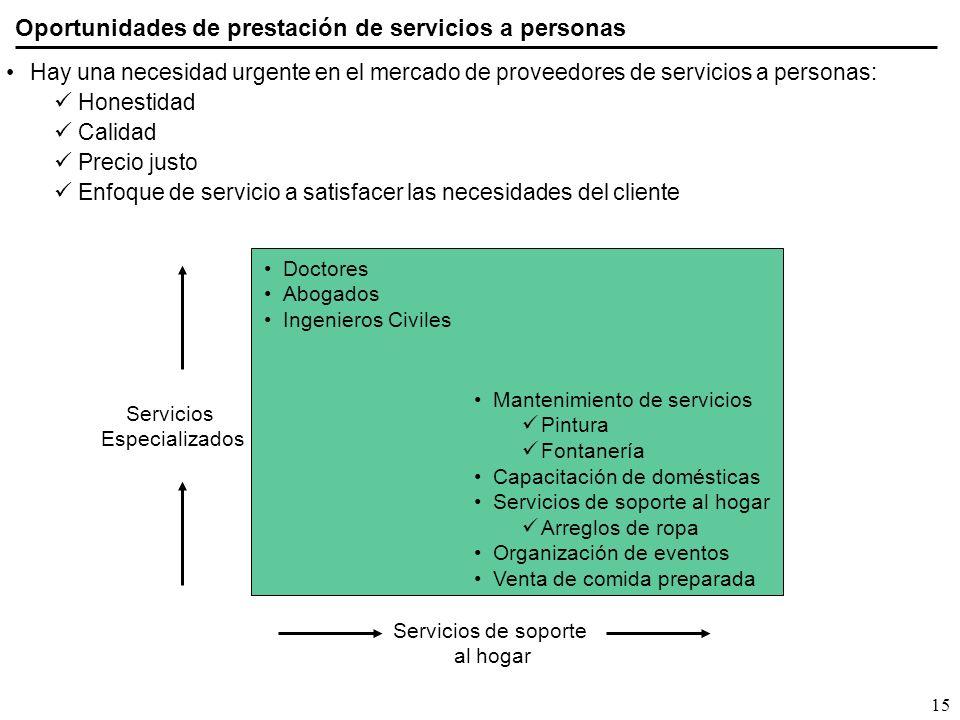 Oportunidades de prestación de servicios a personas