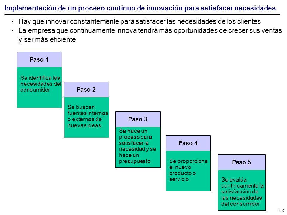 Implementación de un proceso continuo de innovación para satisfacer necesidades