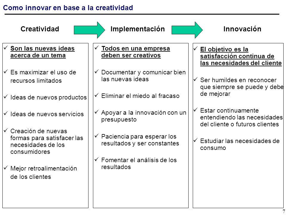 Creatividad Implementación Innovación