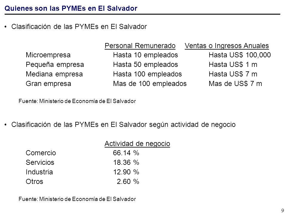 Quienes son las PYMEs en El Salvador