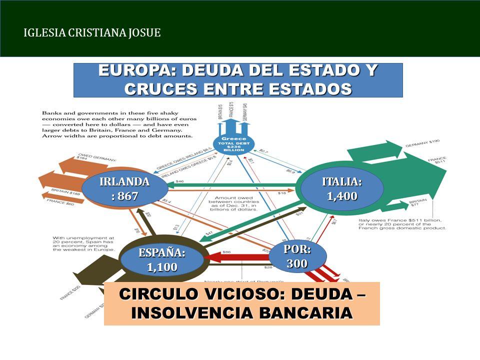 EUROPA: DEUDA DEL ESTADO Y CRUCES ENTRE ESTADOS