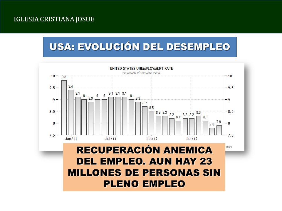USA: EVOLUCIÓN DEL DESEMPLEO