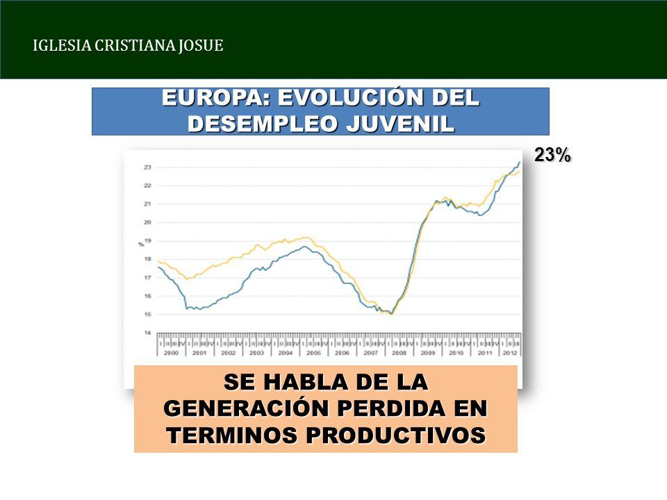 EUROPA: EVOLUCIÓN DEL DESEMPLEO JUVENIL