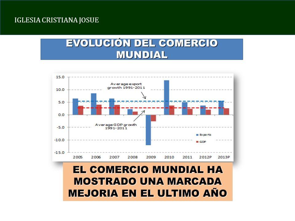 EVOLUCIÓN DEL COMERCIO MUNDIAL