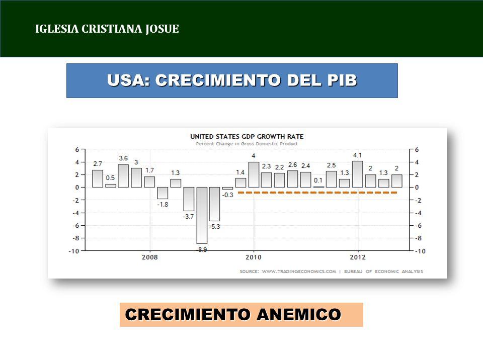 USA: CRECIMIENTO DEL PIB