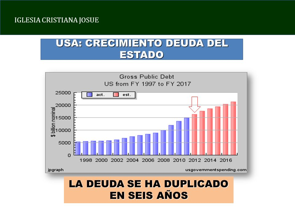 USA: CRECIMIENTO DEUDA DEL ESTADO