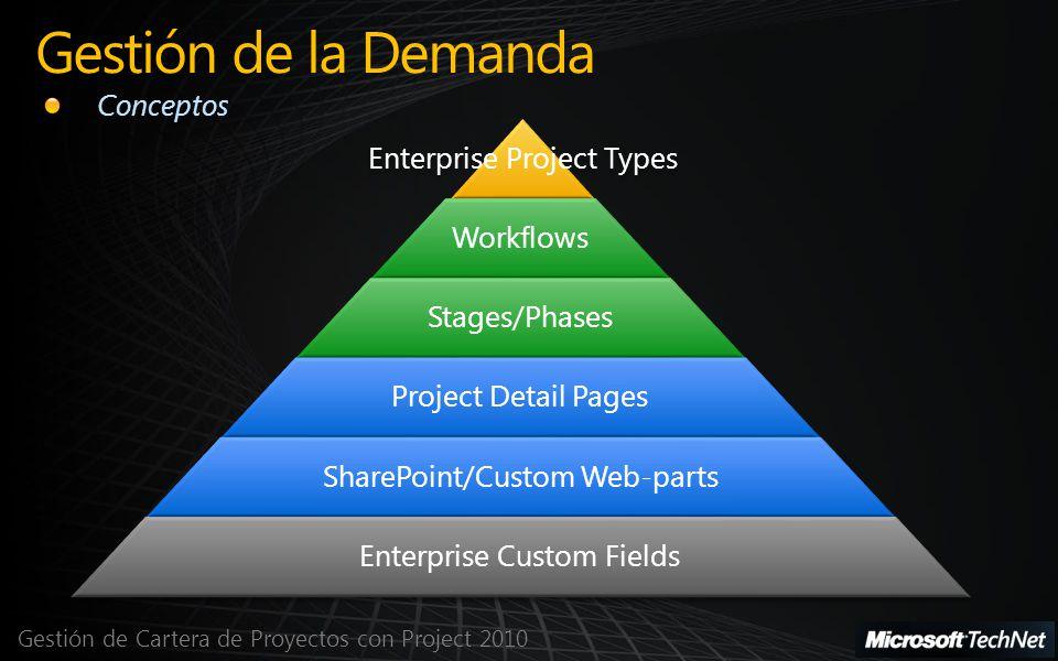 Gestión de la Demanda Conceptos Enterprise Project Types Workflows