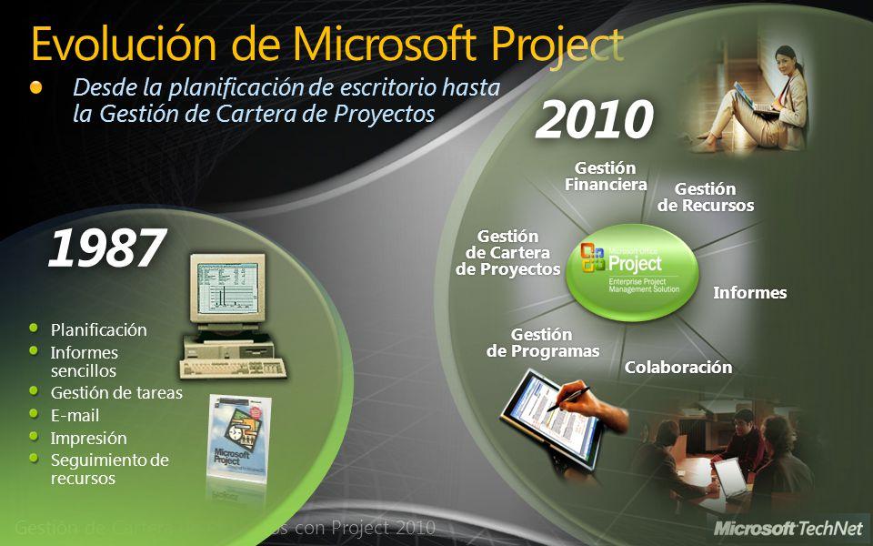 Evolución de Microsoft Project