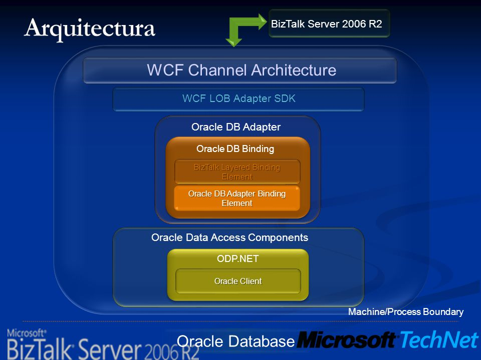 Arquitectura WCF Channel Architecture Oracle Database