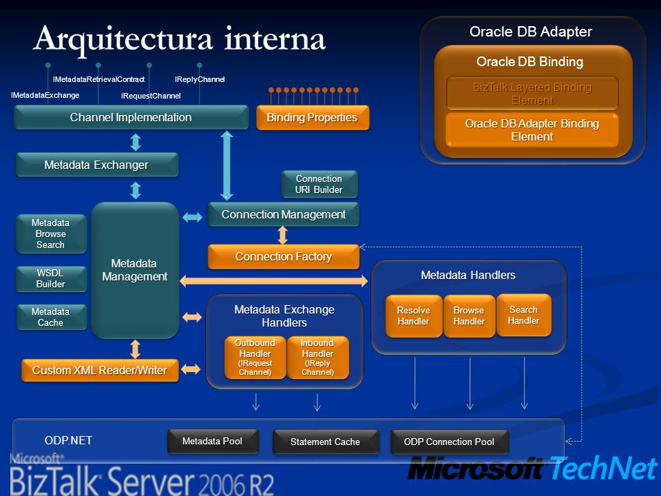 Arquitectura interna Oracle DB Adapter Oracle DB Binding