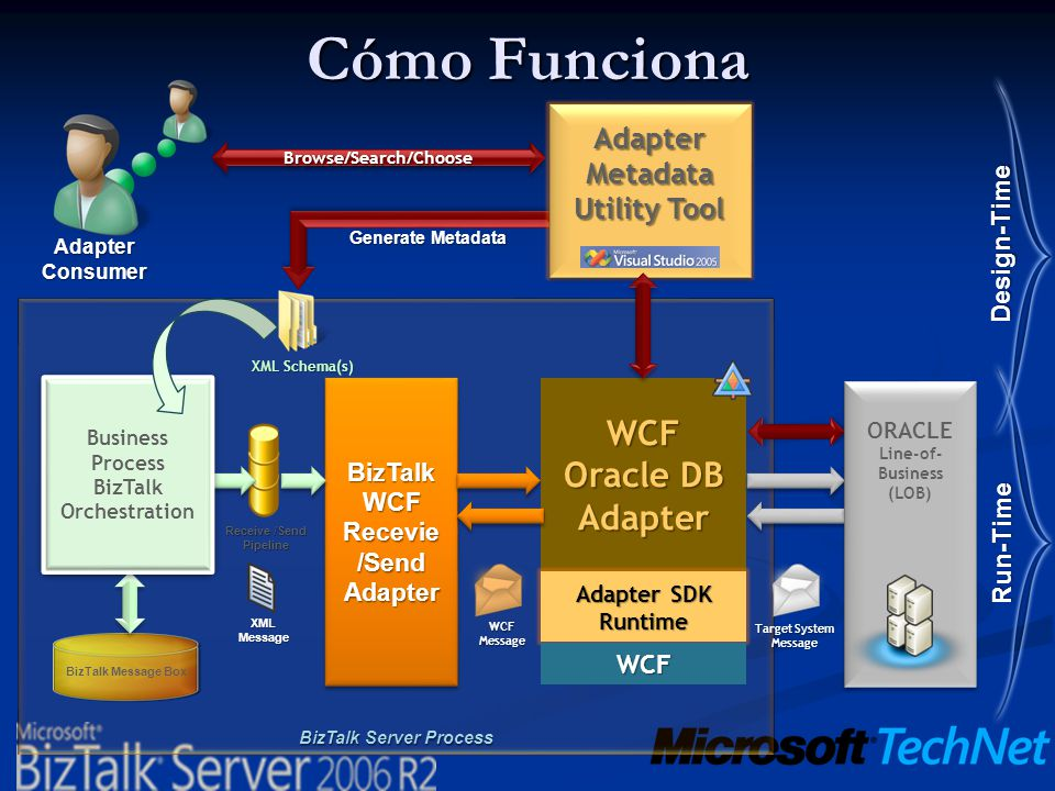 Cómo Funciona WCF Oracle DB Adapter Metadata Utility Tool Design-Time