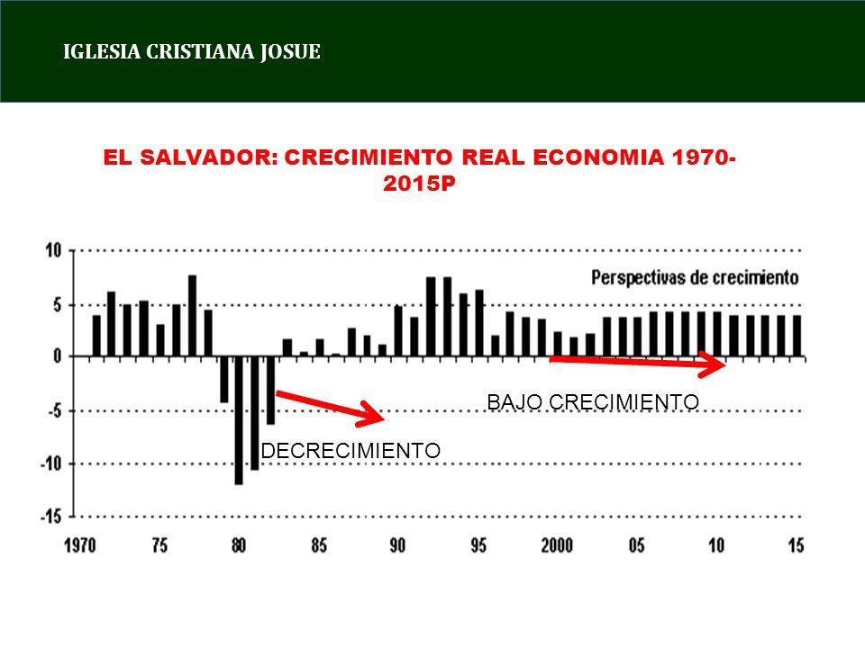 EL SALVADOR: CRECIMIENTO REAL ECONOMIA 1970-2015P
