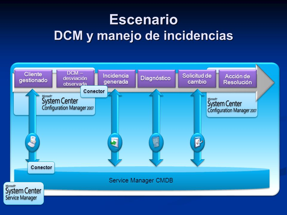 Escenario DCM y manejo de incidencias