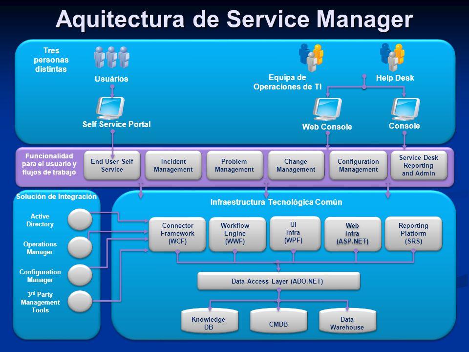 Aquitectura de Service Manager