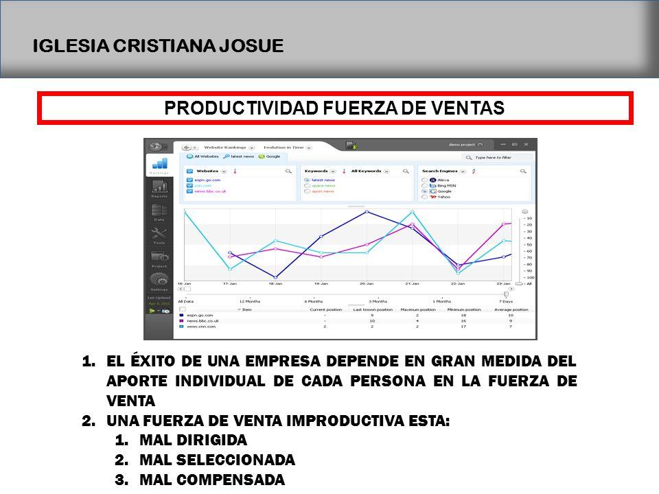 PRODUCTIVIDAD FUERZA DE VENTAS