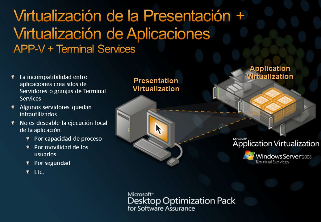 Application Virtualization Presentation Virtualization