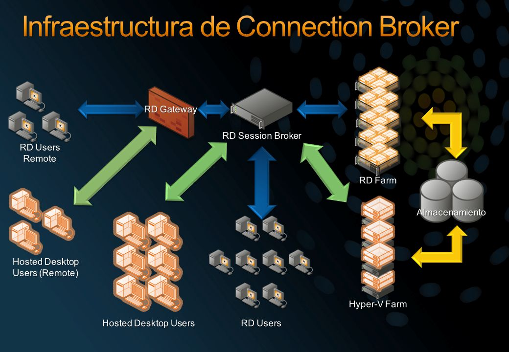 Infraestructura de Connection Broker
