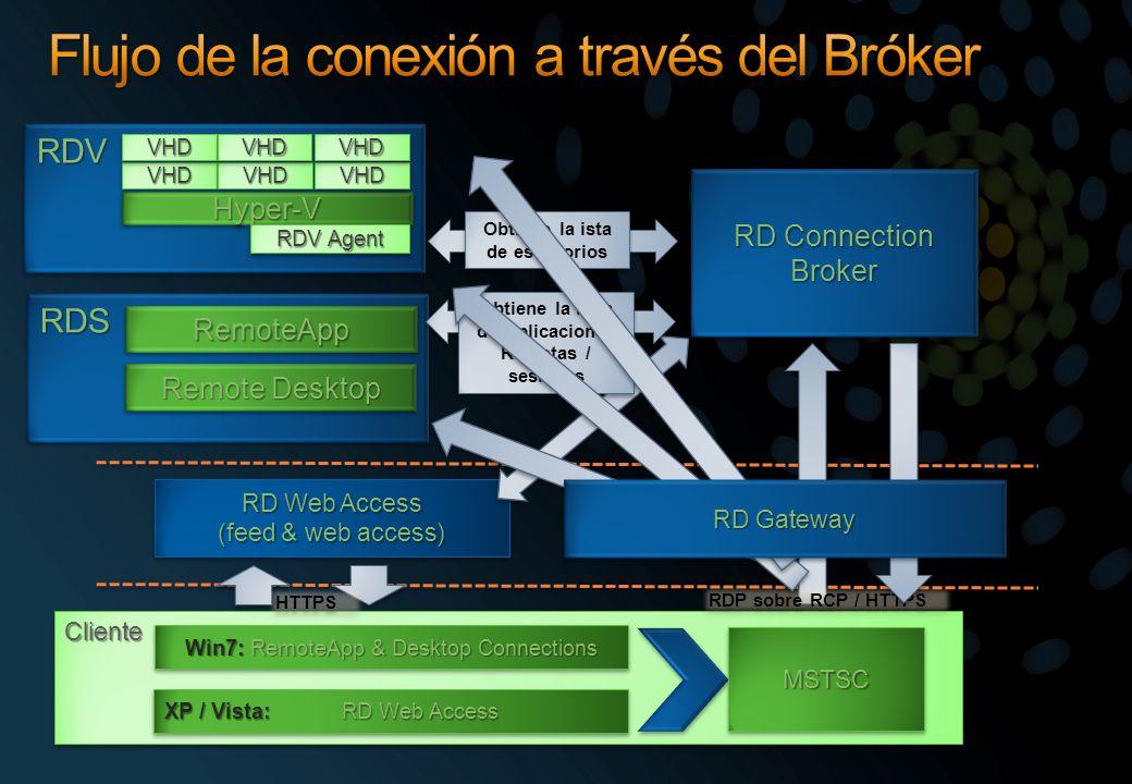 Flujo de la conexión a través del Bróker