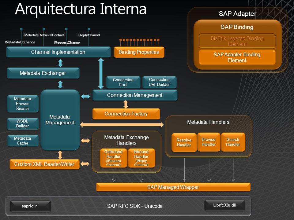 Arquitectura Interna SAP Adapter SAP Binding